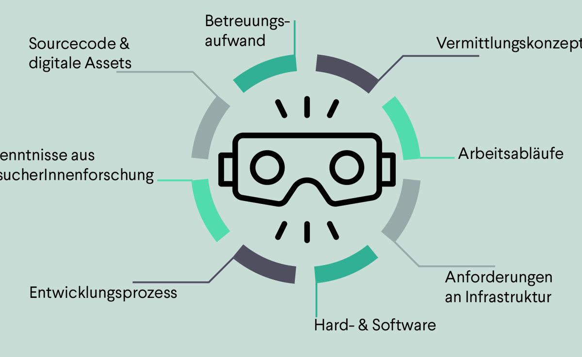 Wie katalogisiert man eigentlich virtuelle Realität? – Teil I: Vom Problem zur Idee