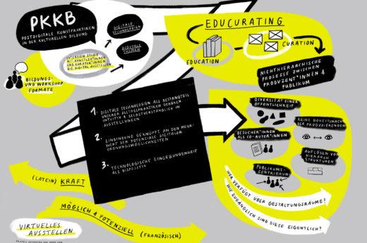 Graphic Recording zum Thema digitale Ausstellung