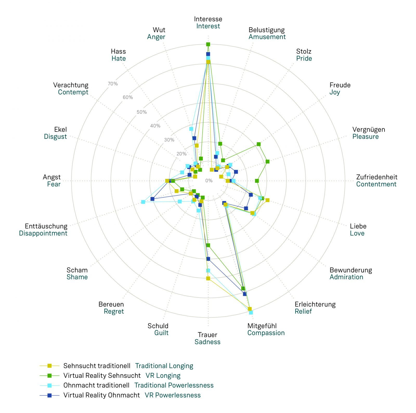 Grafische Datenauswertung