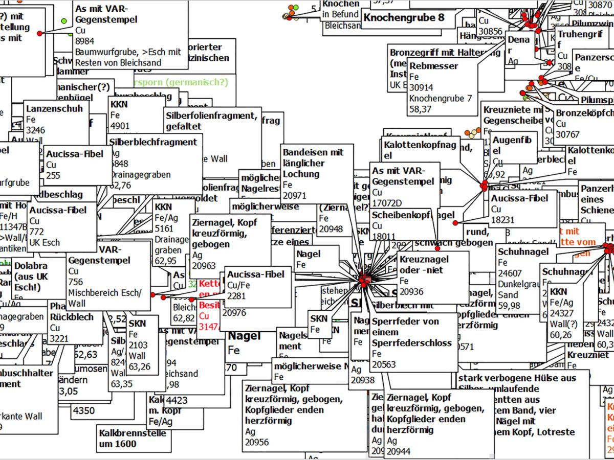 Digital nachgegraben – oder: Von Punkt zu Punkt durchs Forschungsfeld